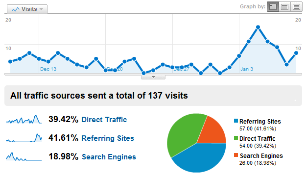 Google Analytics - Traffic Sources