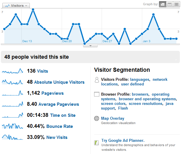 Google Analytics - Visitors